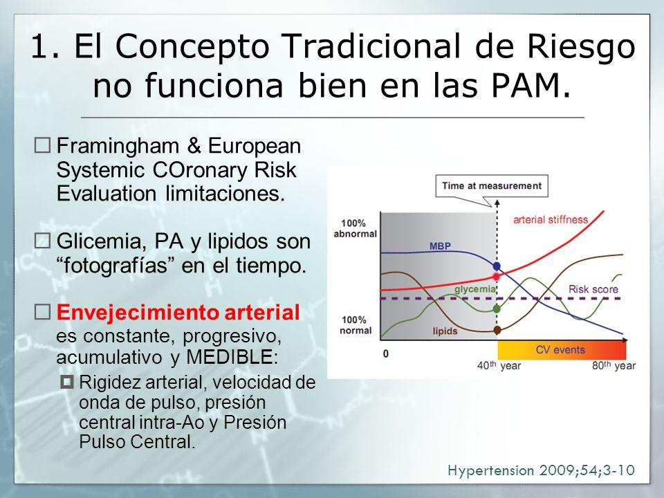 1. El Concepto Tradicional de Riesgo no funciona bien en las PAM.