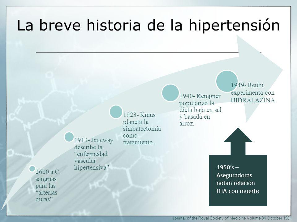 La breve historia de la hipertensión
