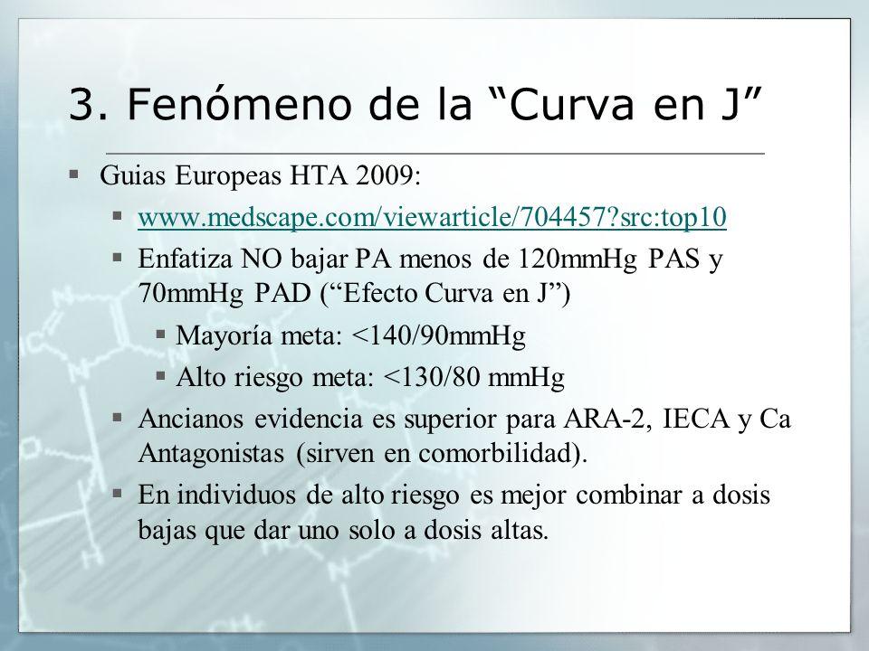 3. Fenómeno de la Curva en J