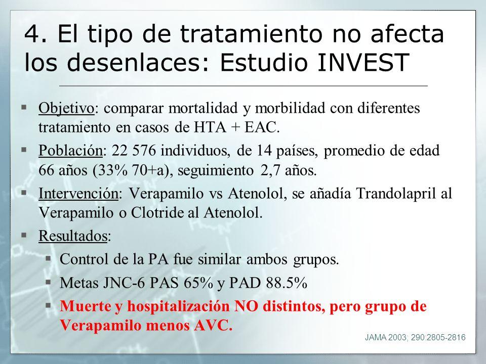 4. El tipo de tratamiento no afecta los desenlaces: Estudio INVEST