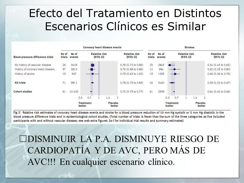 Efecto del Tratamiento en Distintos Escenarios Clínicos es Similar