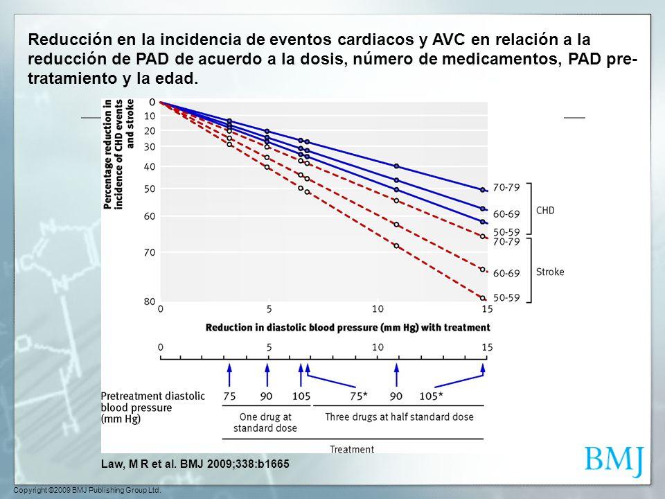 Reducción en la incidencia de eventos cardiacos y AVC en relación a la reducción de PAD de acuerdo a la dosis, número de medicamentos, PAD pre-tratamiento y la edad.