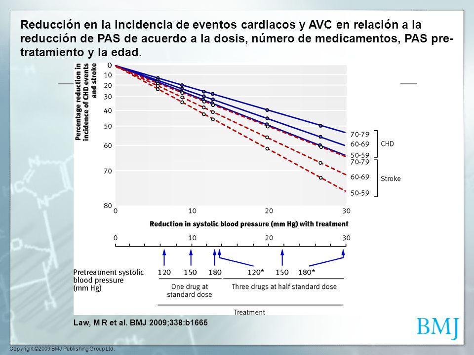 Reducción en la incidencia de eventos cardiacos y AVC en relación a la reducción de PAS de acuerdo a la dosis, número de medicamentos, PAS pre-tratamiento y la edad.