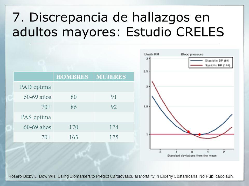 7. Discrepancia de hallazgos en adultos mayores: Estudio CRELES
