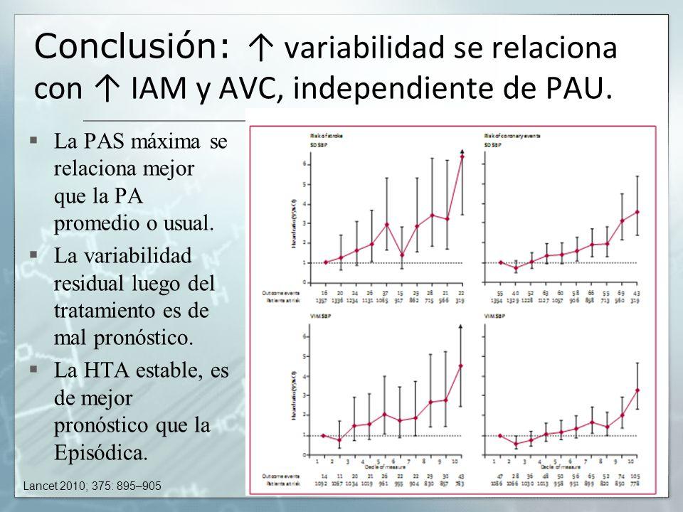 Conclusión: ↑ variabilidad se relaciona con ↑ IAM y AVC, independiente de PAU.