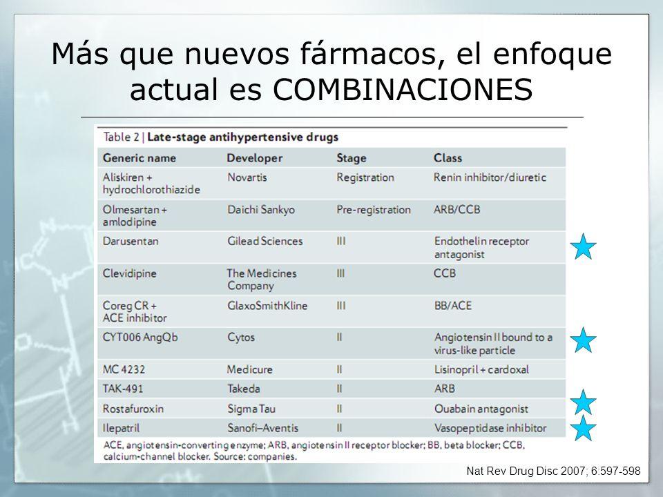 Más que nuevos fármacos, el enfoque actual es COMBINACIONES