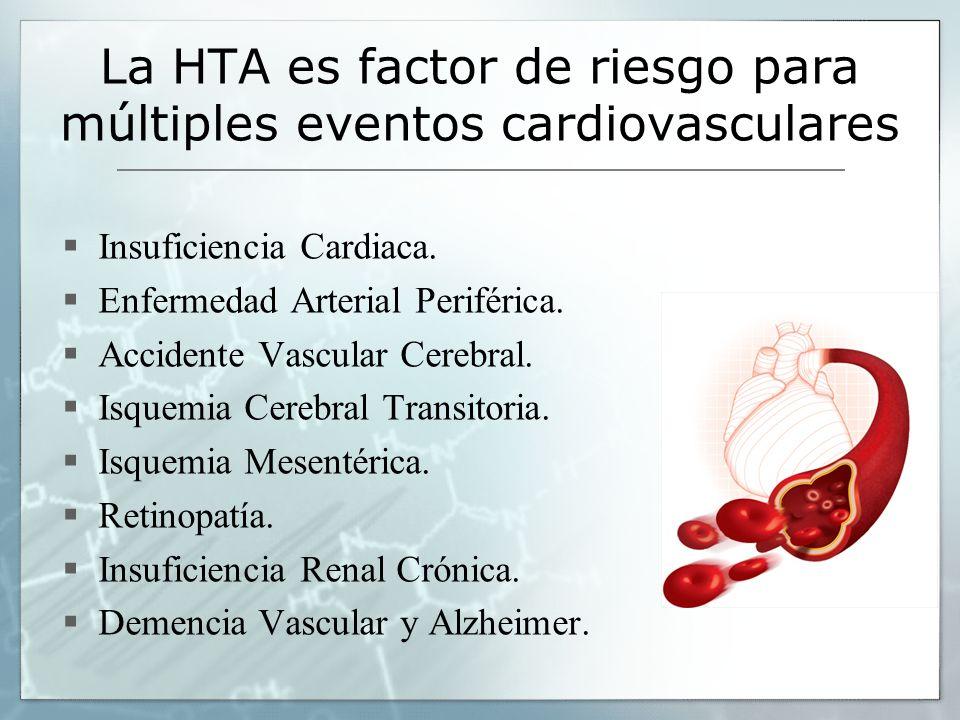 La HTA es factor de riesgo para múltiples eventos cardiovasculares