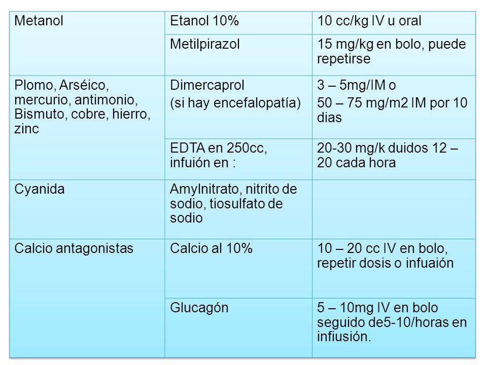 Metanol Etanol 10% 10 cc/kg IV u oral. Metilpirazol. 15 mg/kg en bolo, puede repetirse.