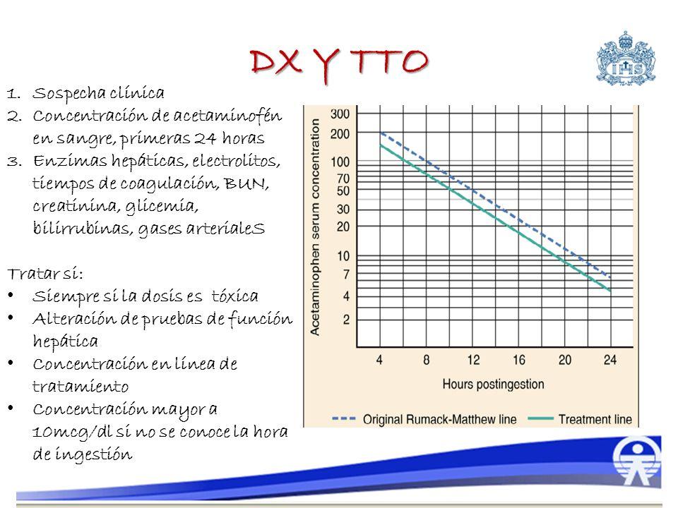 DX Y TTO Sospecha clínica