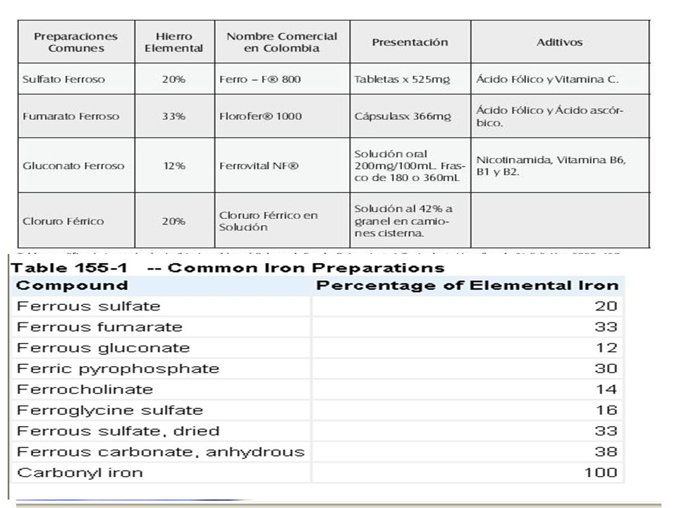 PRESENTACION -Sultafo ferroso. -gotas 125 mg/ml , equivalente a 25 mg de hierro elemental. - grag 100mg.