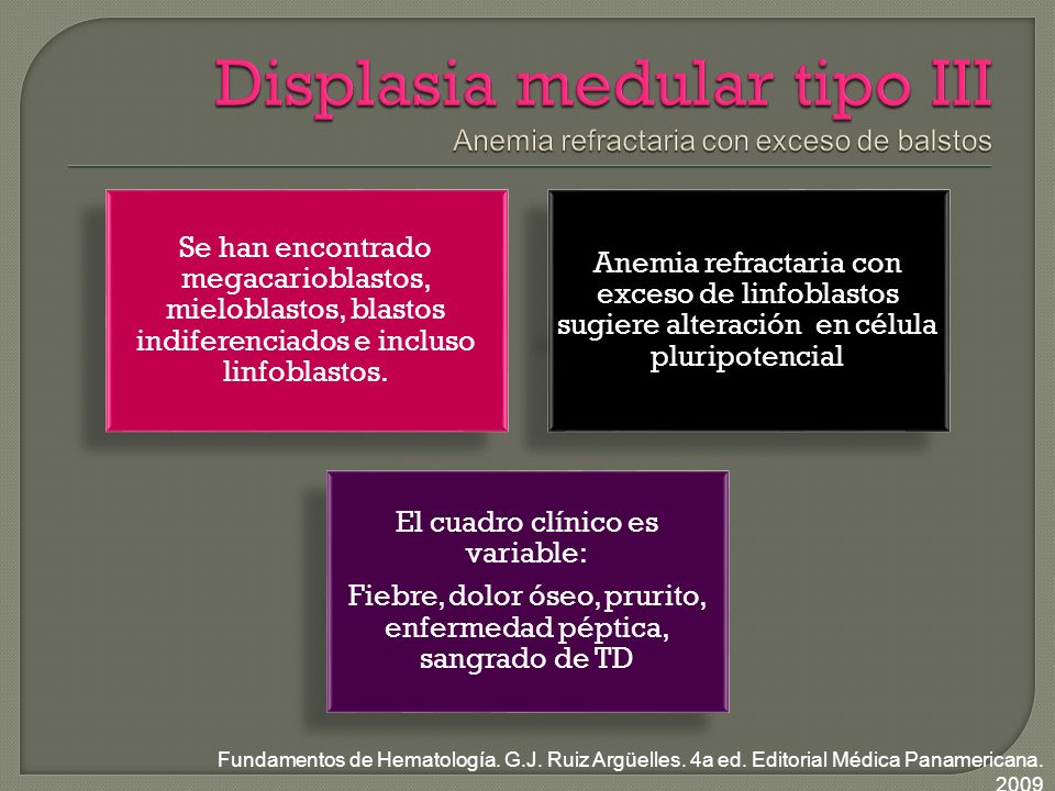 Displasia medular tipo III Anemia refractaria con exceso de balstos