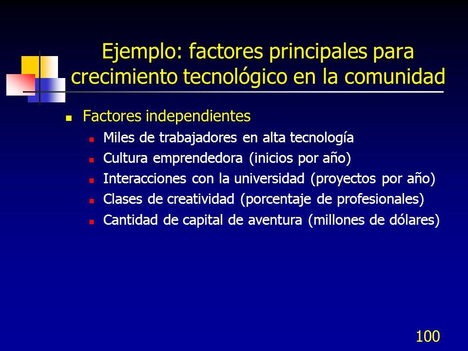 Ejemplo: factores principales para crecimiento tecnológico en la comunidad