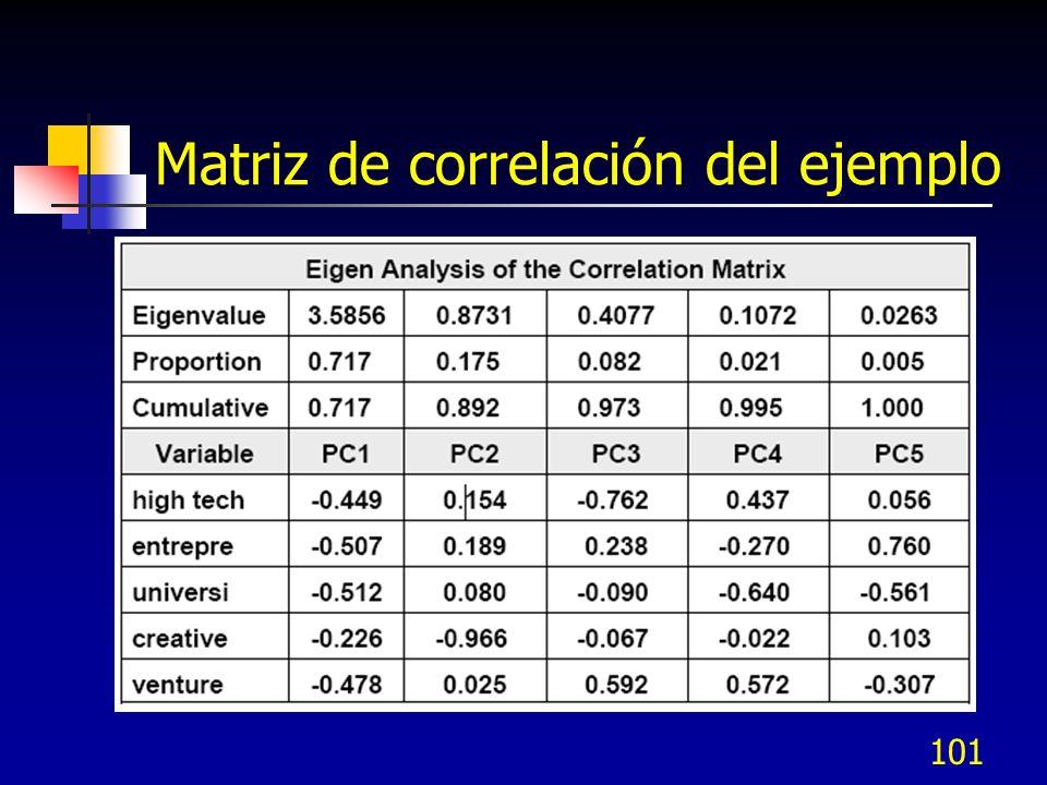 Matriz de correlación del ejemplo