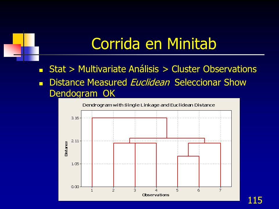Corrida en MinitabStat > Multivariate Análisis > Cluster Observations.