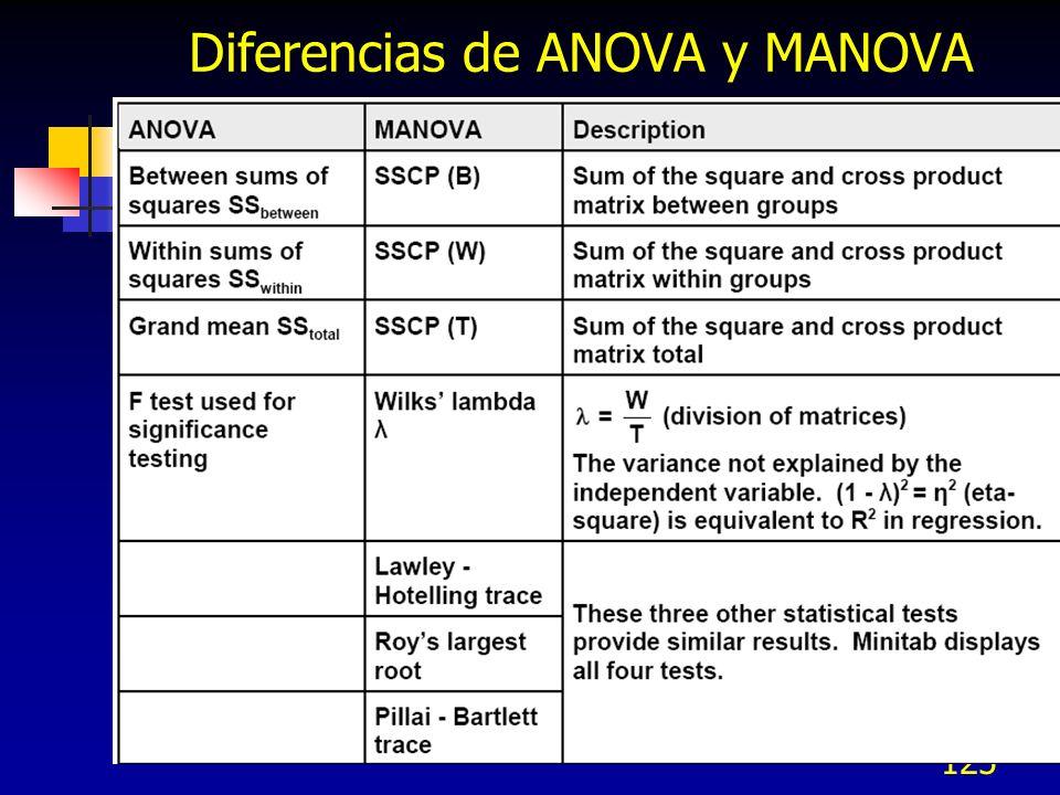 Diferencias de ANOVA y MANOVA
