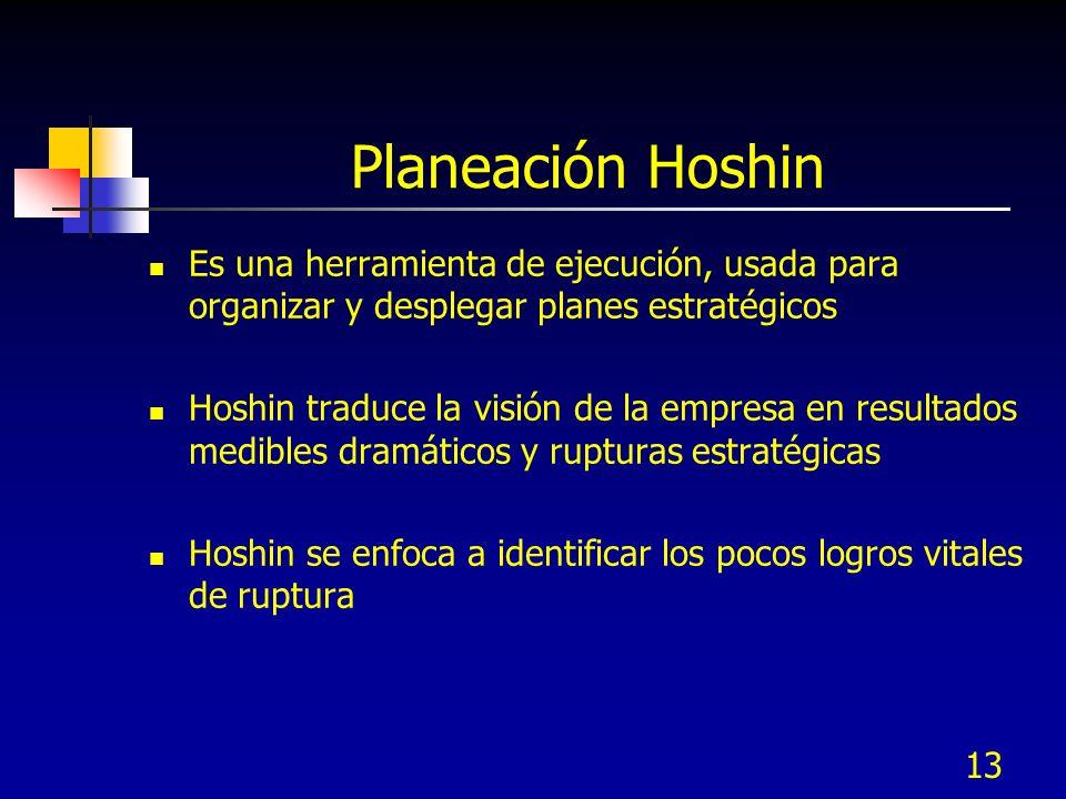 Planeación Hoshin Es una herramienta de ejecución, usada para organizar y desplegar planes estratégicos.