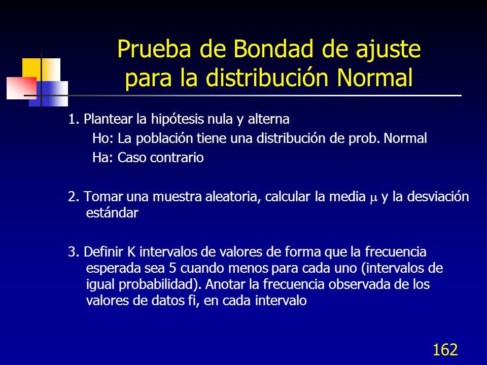 Prueba de Bondad de ajuste para la distribución Normal