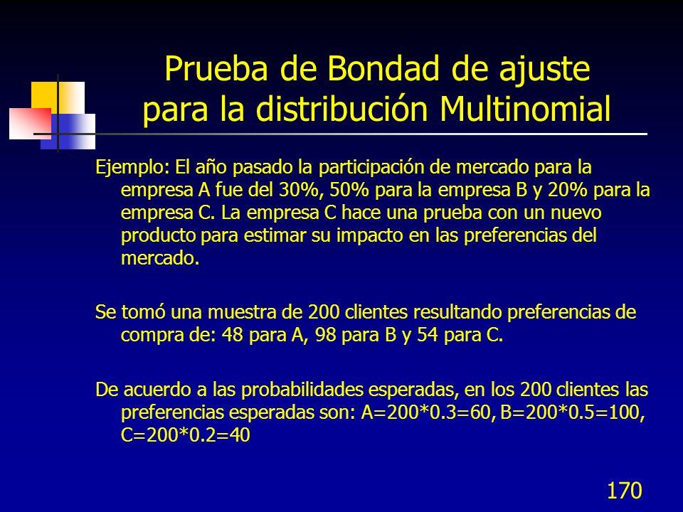 Prueba de Bondad de ajuste para la distribución Multinomial
