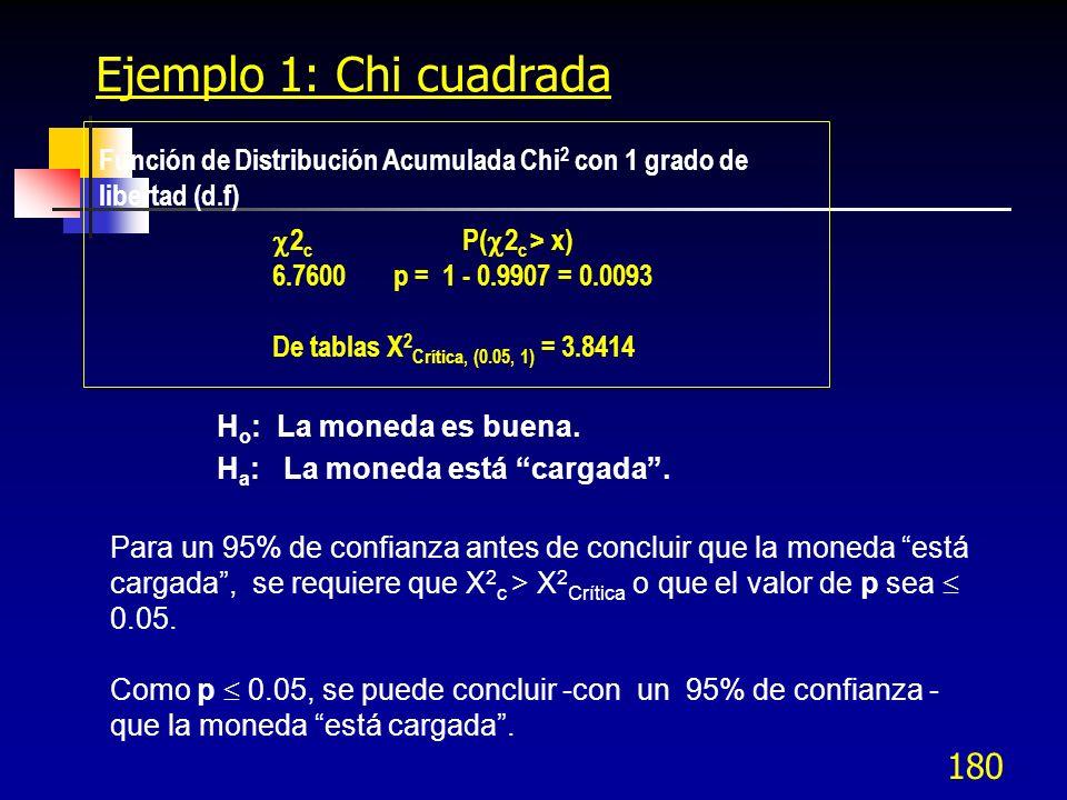 Ejemplo 1: Chi cuadradaFunción de Distribución Acumulada Chi2 con 1 grado de libertad (d.f) 2c P(2c > x)