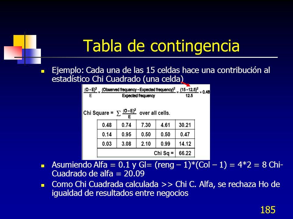 Tabla de contingenciaEjemplo: Cada una de las 15 celdas hace una contribución al estadístico Chi Cuadrado (una celda)
