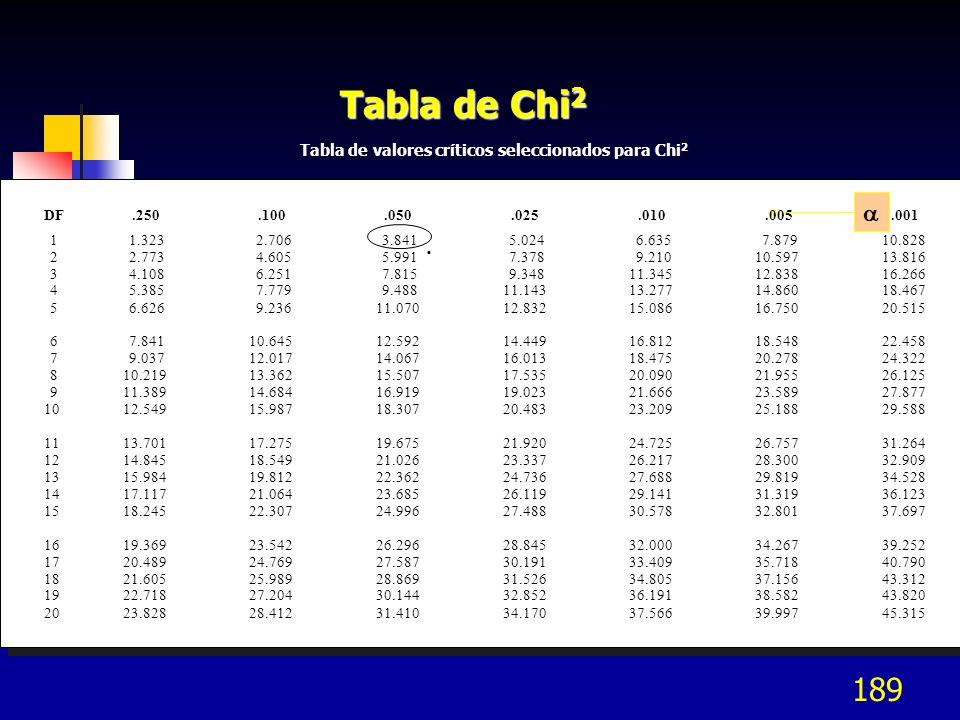 Tabla de Chi2  . Tabla de valores críticos seleccionados para Chi2 DF