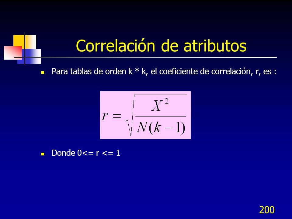 Correlación de atributos
