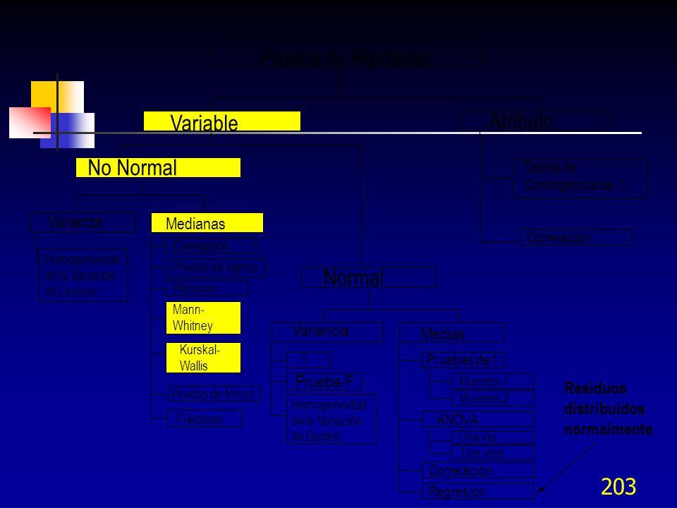 Prueba de Hipótesis Atributo Variable No Normal Normal Varianza