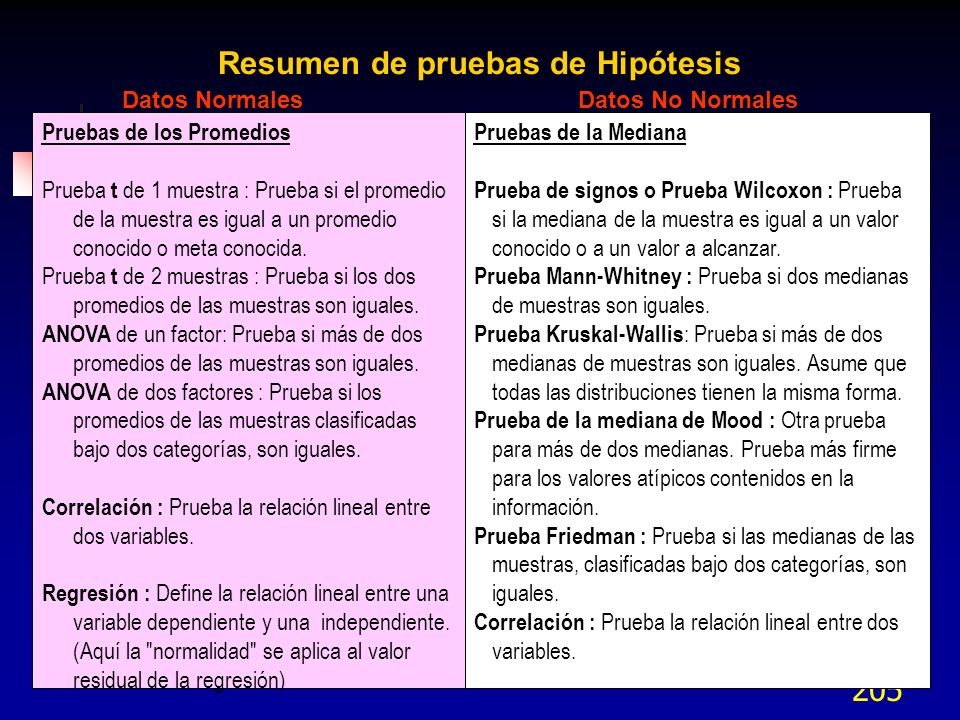Resumen de pruebas de Hipótesis