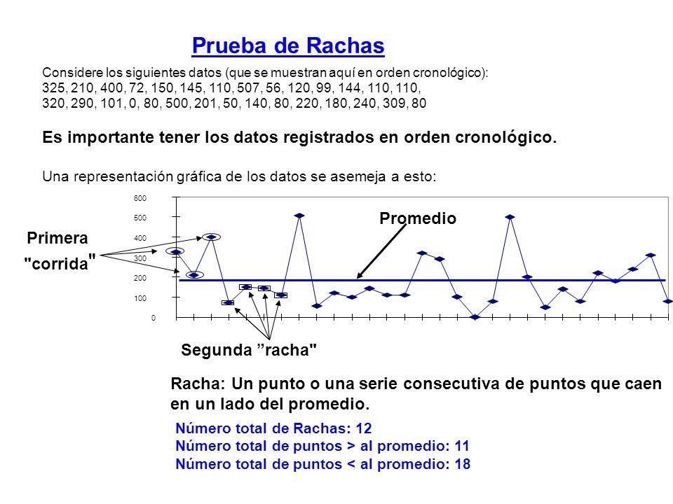 Prueba de Rachas Considere los siguientes datos (que se muestran aquí en orden cronológico):