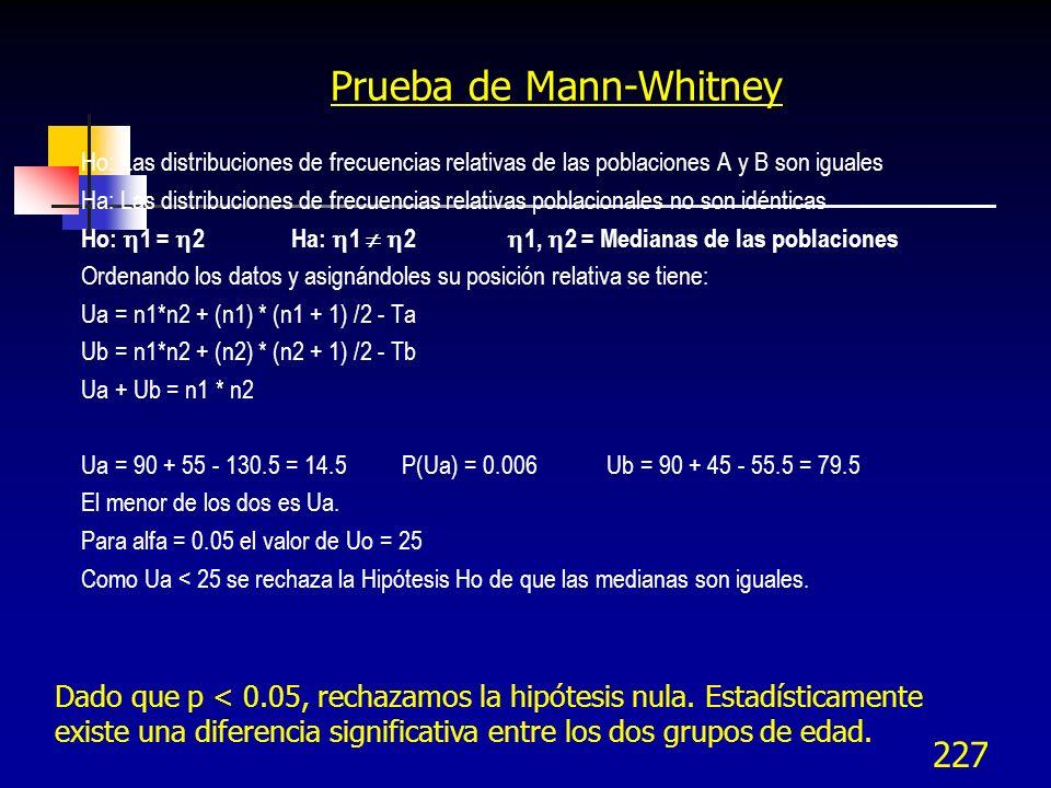 Prueba de Mann-Whitney