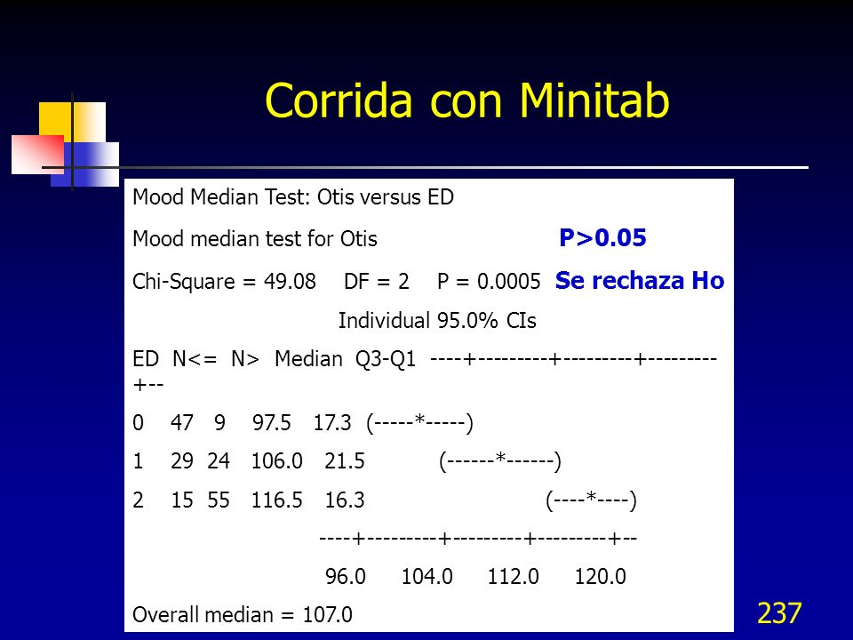 Corrida con Minitab Mood Median Test: Otis versus ED