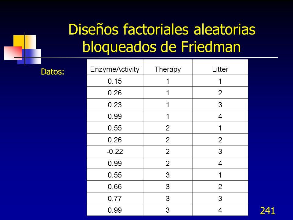 Diseños factoriales aleatorias bloqueados de Friedman