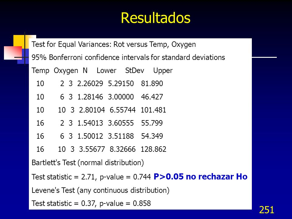 Resultados Test for Equal Variances: Rot versus Temp, Oxygen