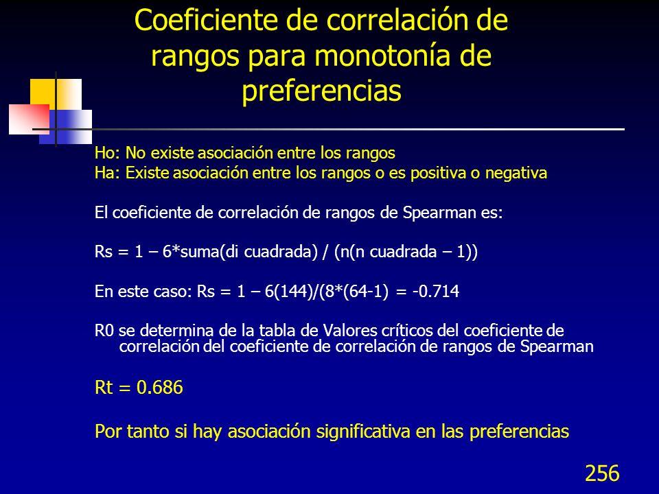 Coeficiente de correlación de rangos para monotonía de preferencias