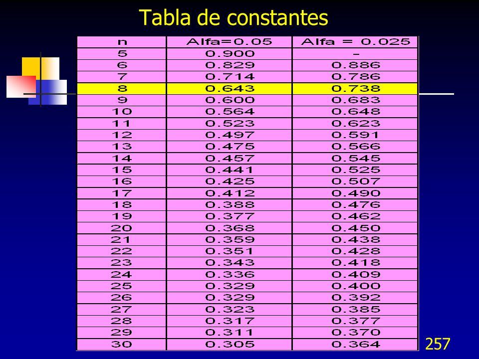 Tabla de constantes 15