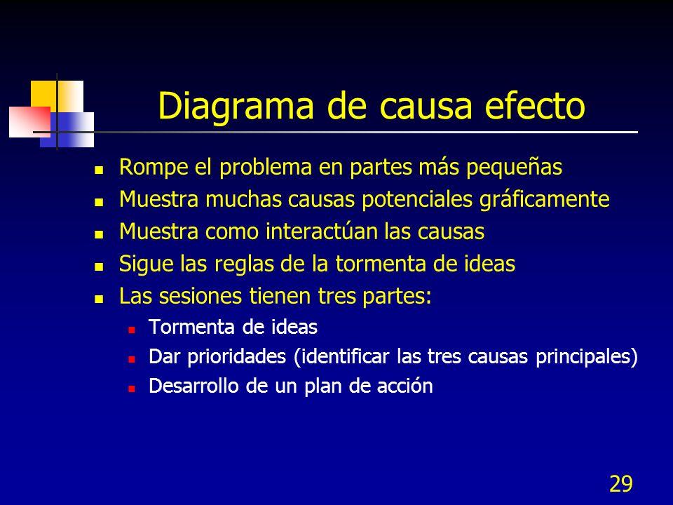 Diagrama de causa efecto