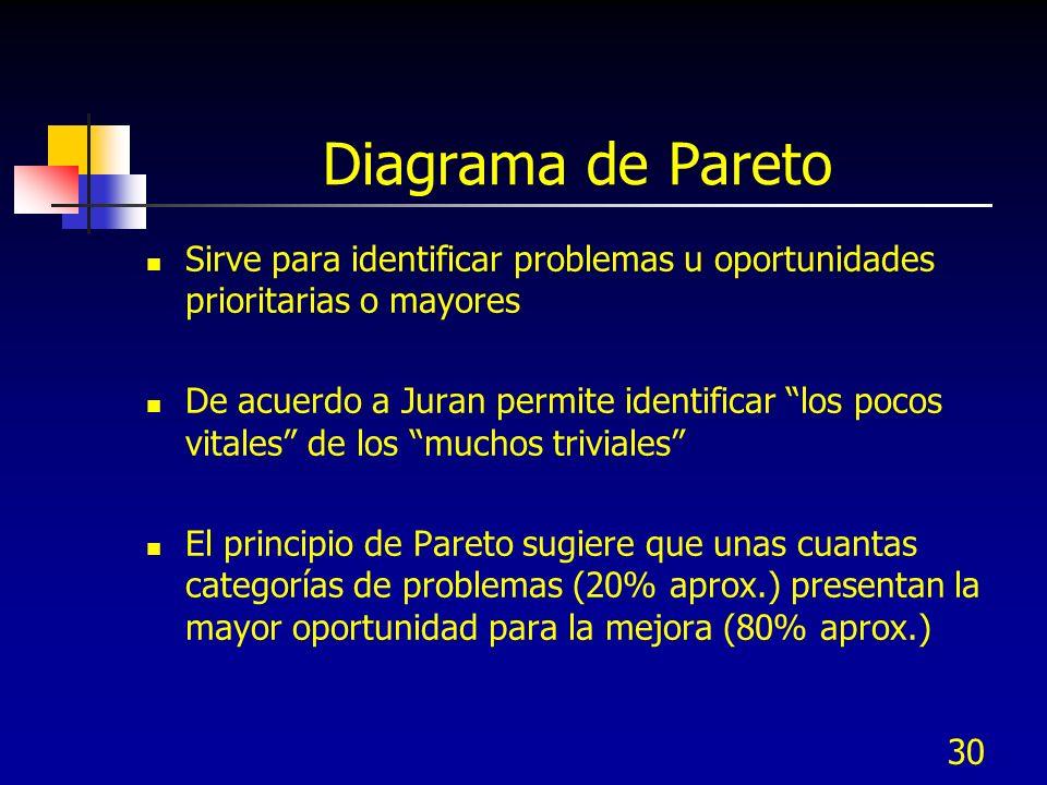 Diagrama de Pareto Sirve para identificar problemas u oportunidades prioritarias o mayores.