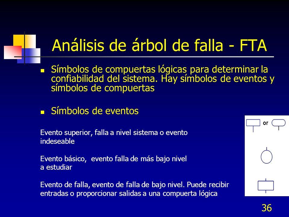 Análisis de árbol de falla - FTA