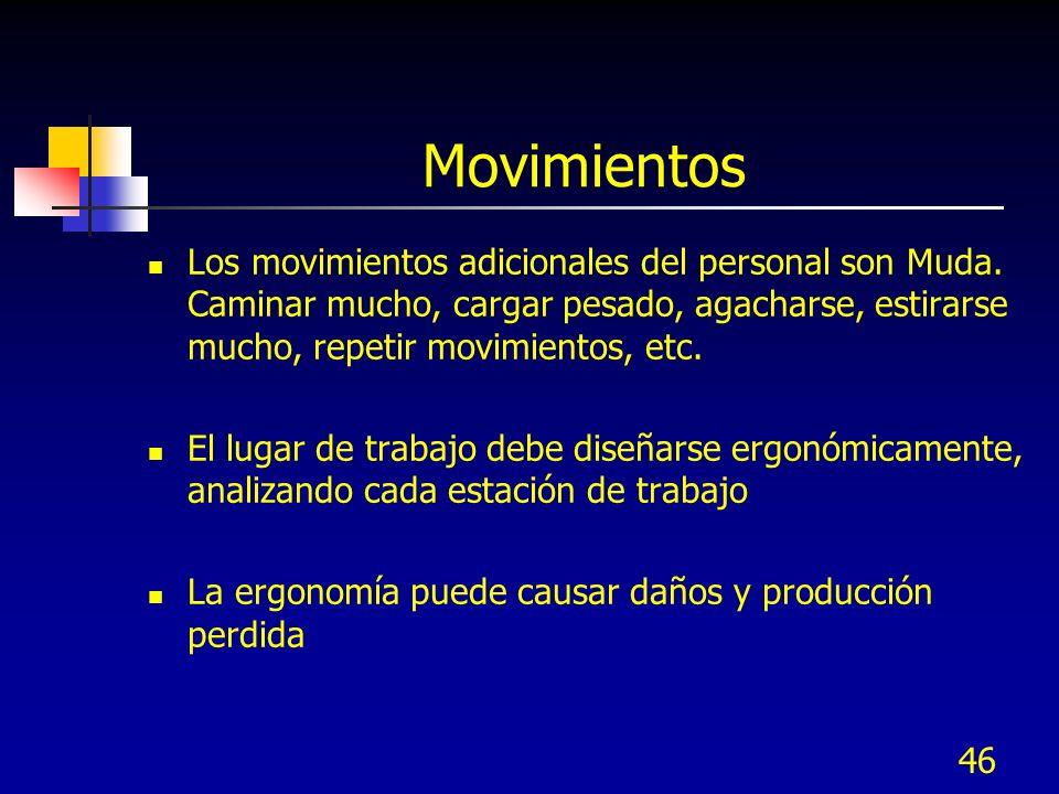 Movimientos Los movimientos adicionales del personal son Muda. Caminar mucho, cargar pesado, agacharse, estirarse mucho, repetir movimientos, etc.