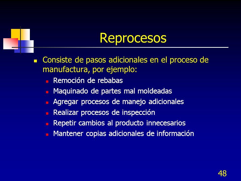 Reprocesos Consiste de pasos adicionales en el proceso de manufactura, por ejemplo: Remoción de rebabas.