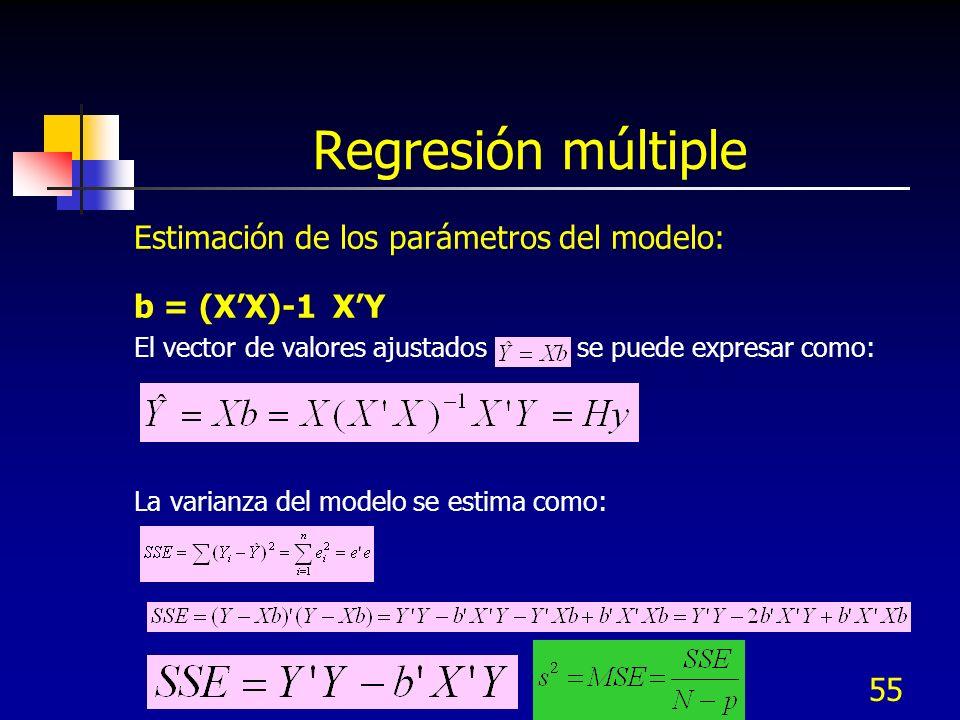 Regresión múltiple Estimación de los parámetros del modelo: