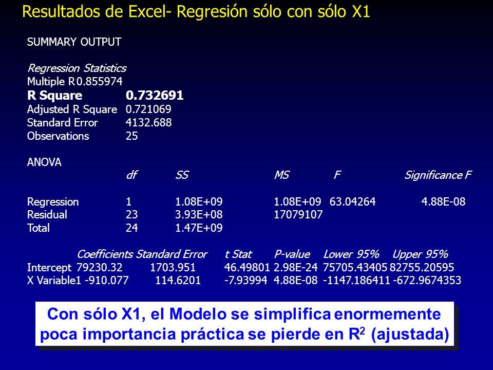 Resultados de Excel- Regresión sólo con sólo X1