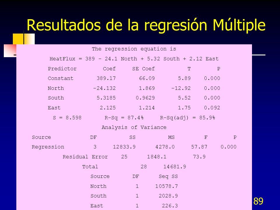Resultados de la regresión Múltiple