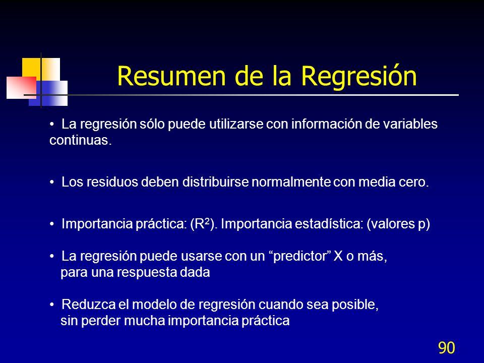 Resumen de la Regresión