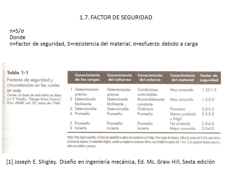 1.7. FACTOR DE SEGURIDAD n=S/σ Donde