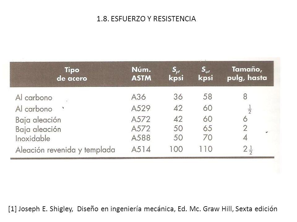 1.8. ESFUERZO Y RESISTENCIA