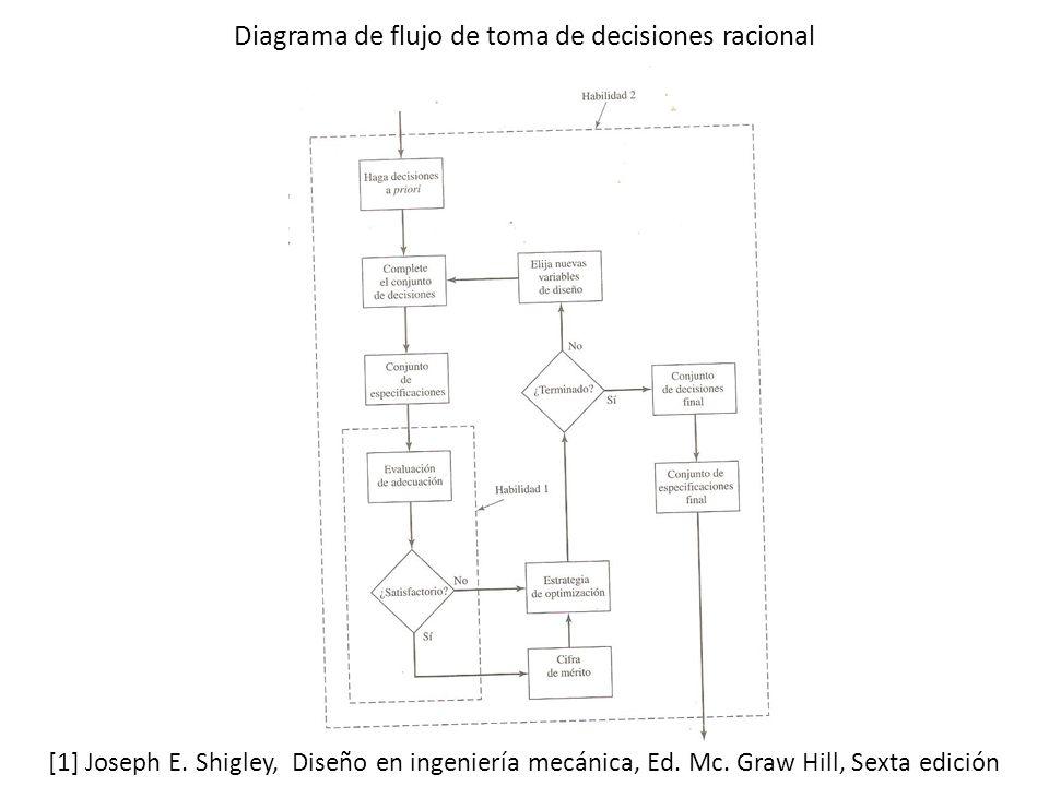 Diagrama de flujo de toma de decisiones racional