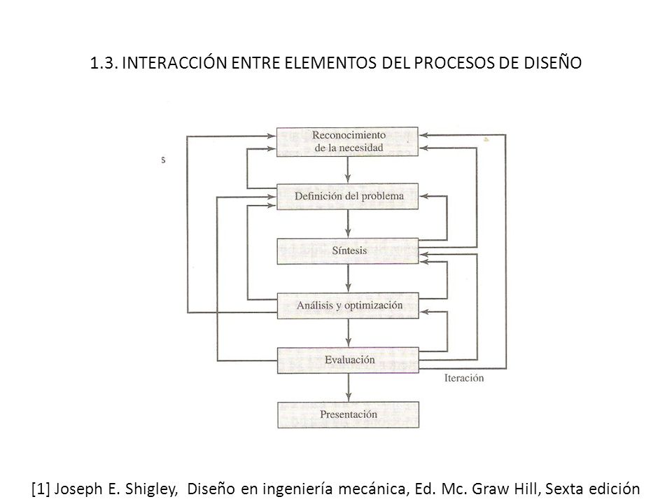 1.3. INTERACCIÓN ENTRE ELEMENTOS DEL PROCESOS DE DISEÑO