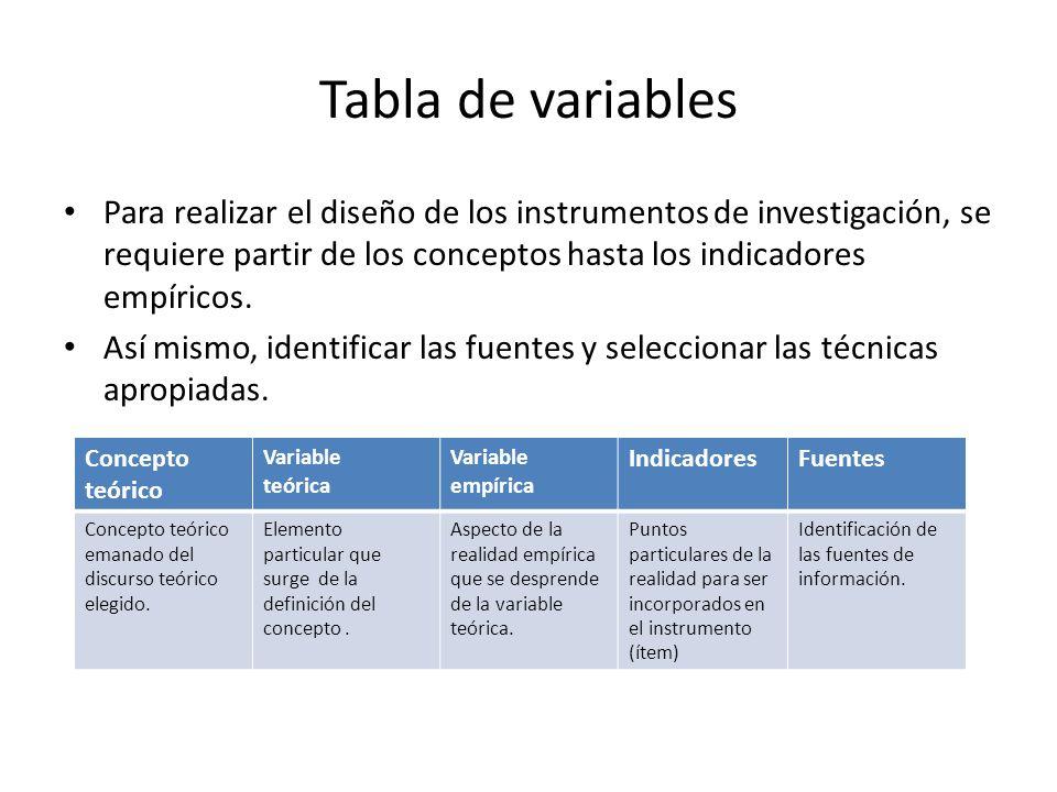 Tabla de variables Para realizar el diseño de los instrumentos de investigación, se requiere partir de los conceptos hasta los indicadores empíricos.