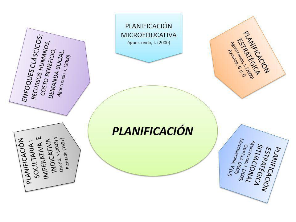 PLANIFICACIÓN PLANIFICACIÓN MICROEDUCATIVA PLANIFICACIÓN ESTRATÉGICA